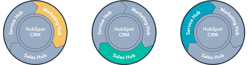Hubspot Sales Hub, Marketing Hub, Service Hub